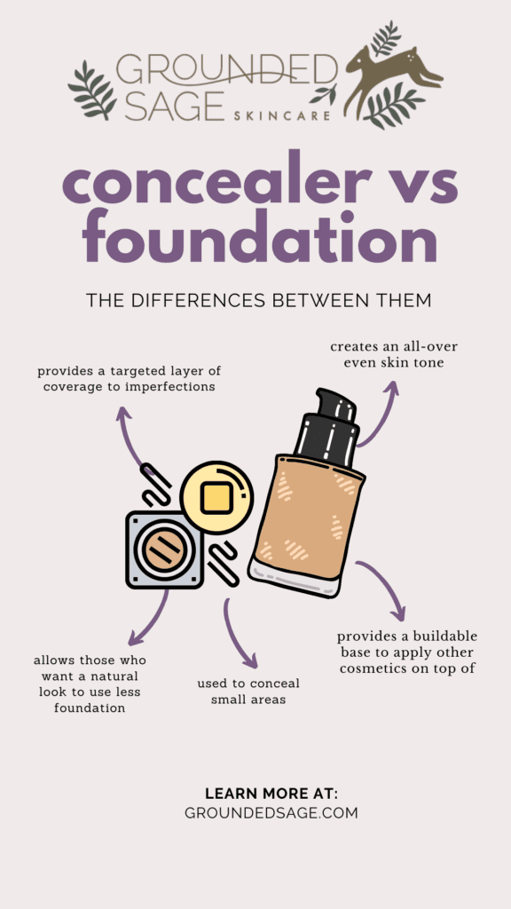 Infographic about the differences between concealer vs foundation